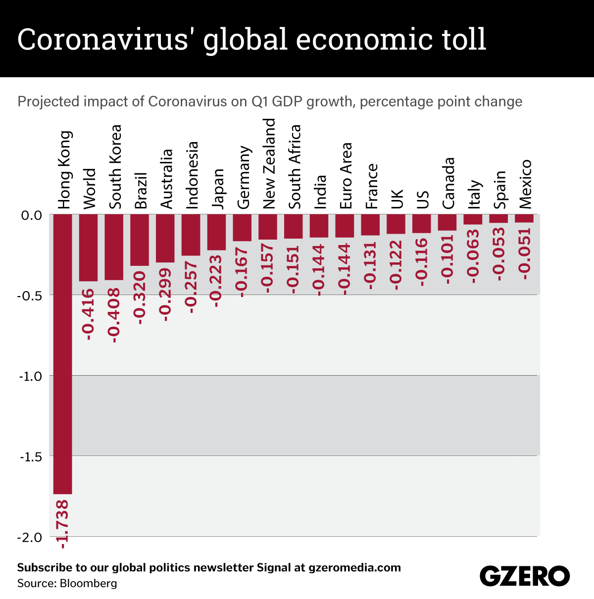 The Graphic Truth: Coronavirus' global economic toll