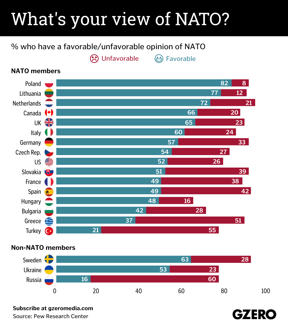The Graphic Truth: What's your view of NATO?