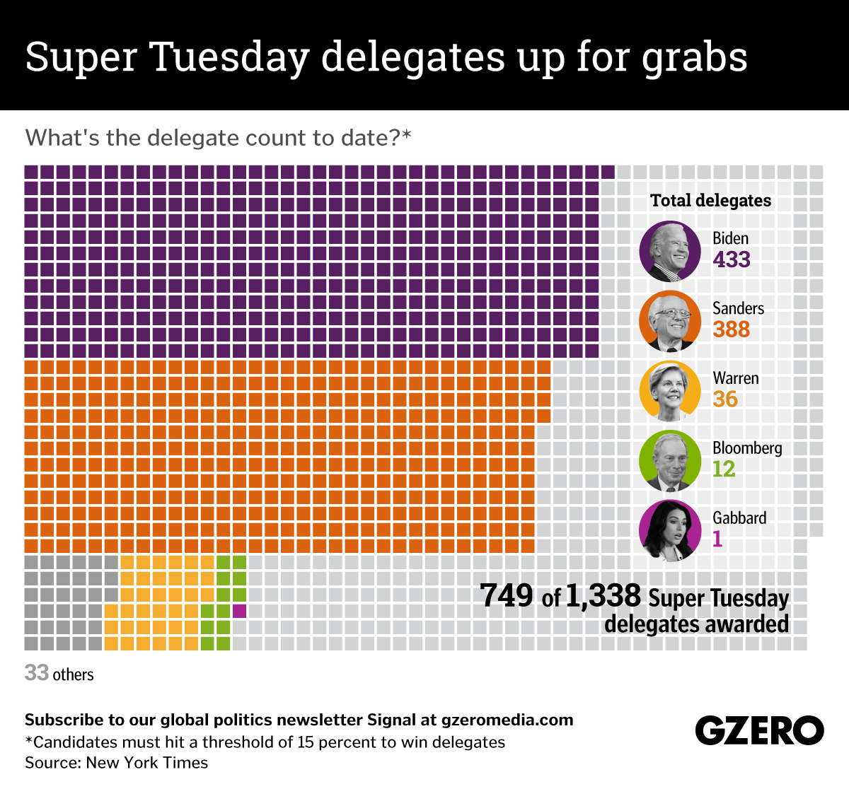 The Graphic Truth: Super Tuesday Results