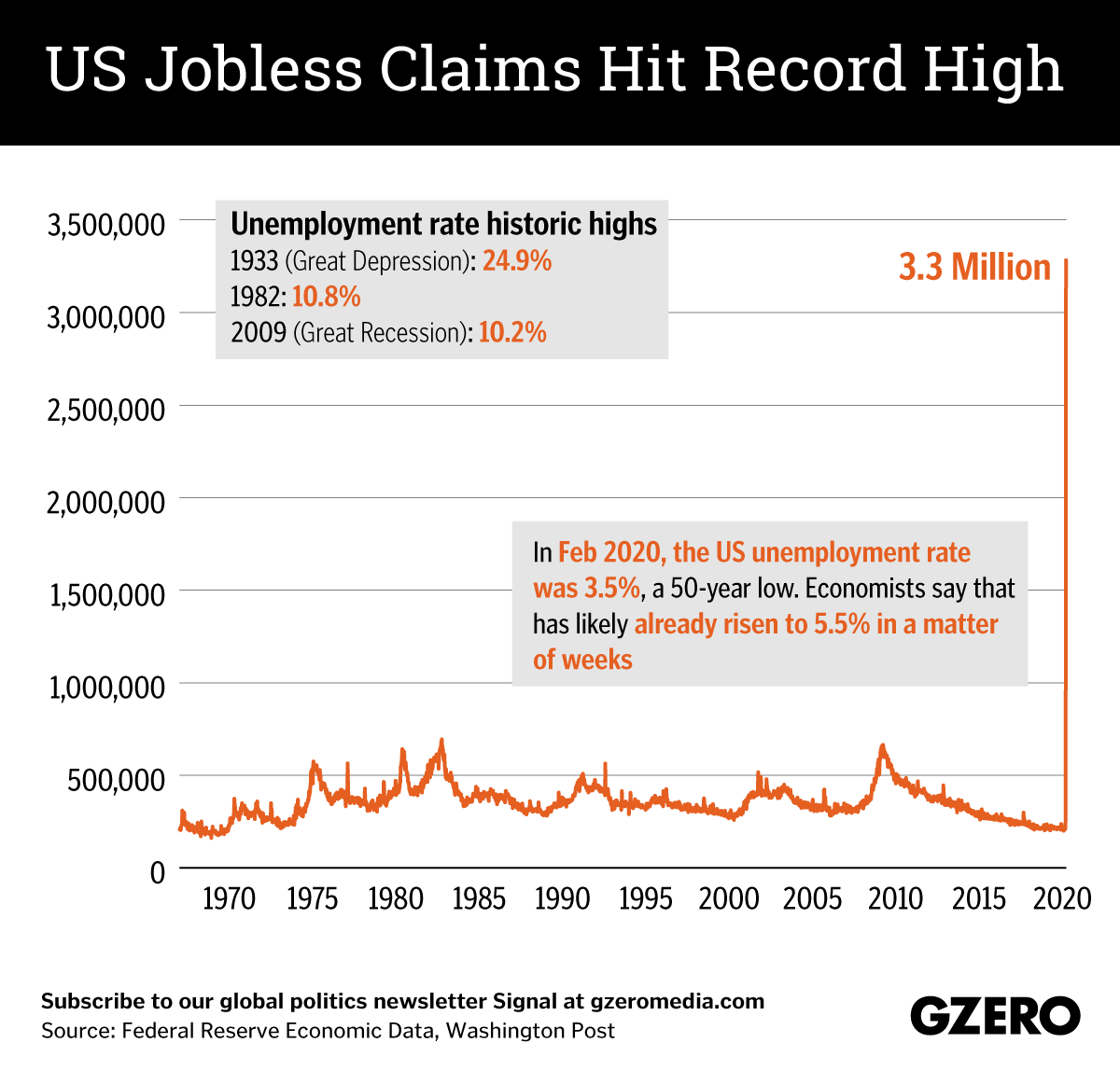 The Graphic Truth: US jobless claims hit record high