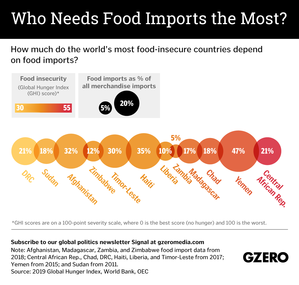 The Graphic Truth: Who needs food imports the most?