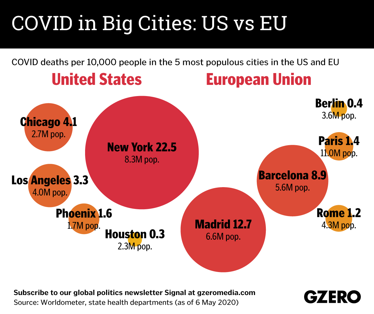 The Graphic Truth: COVID in big US and EU cities