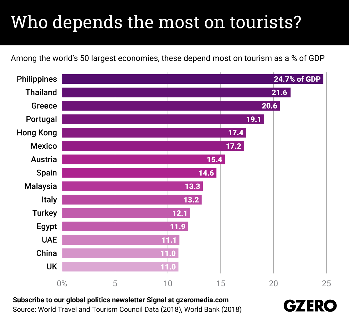 The Graphic Truth: Who depends the most on tourists?