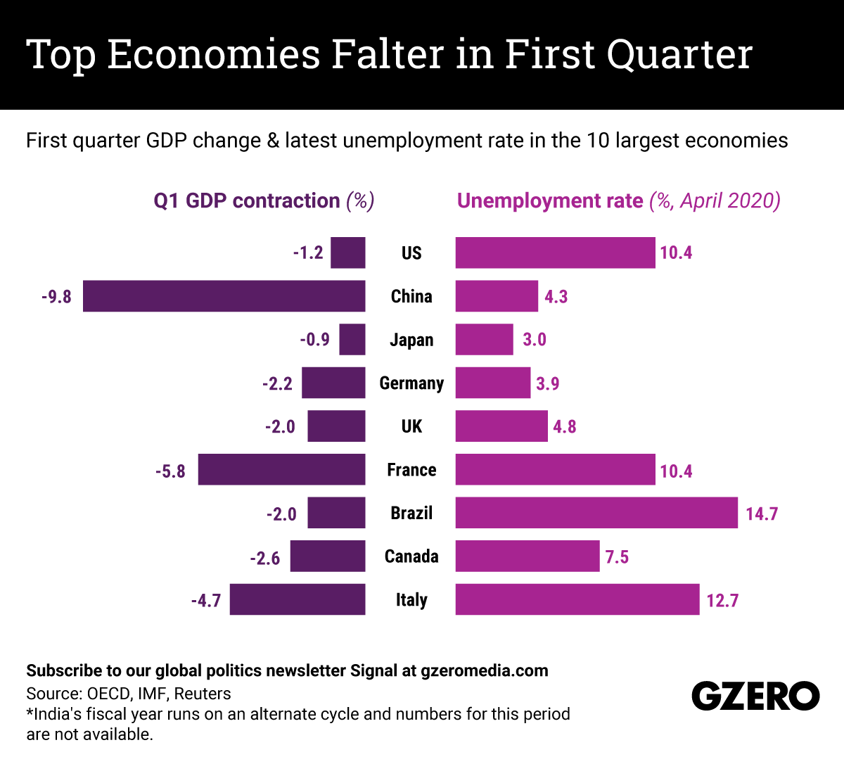 The Graphic Truth: Top economies falter in first quarter