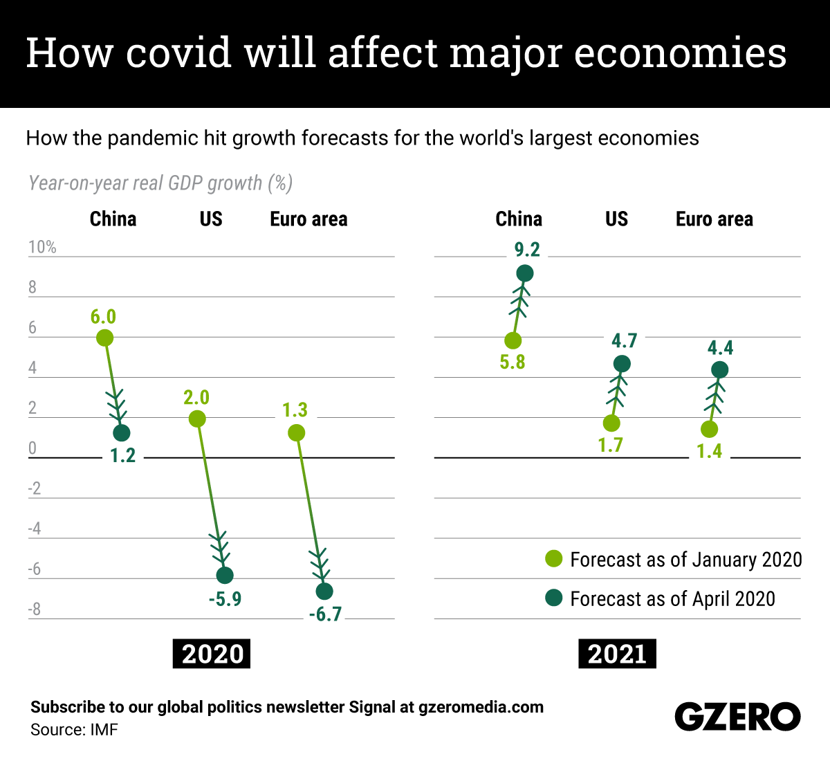 The Graphic Truth: How COVID-19 will affect major economies