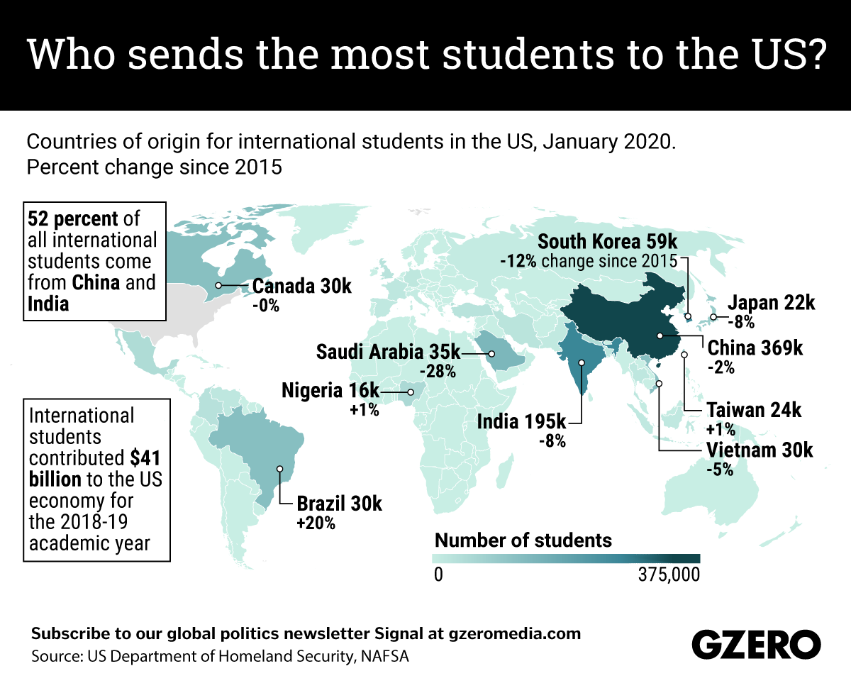 The Graphic Truth: Who sends the most students to the US?