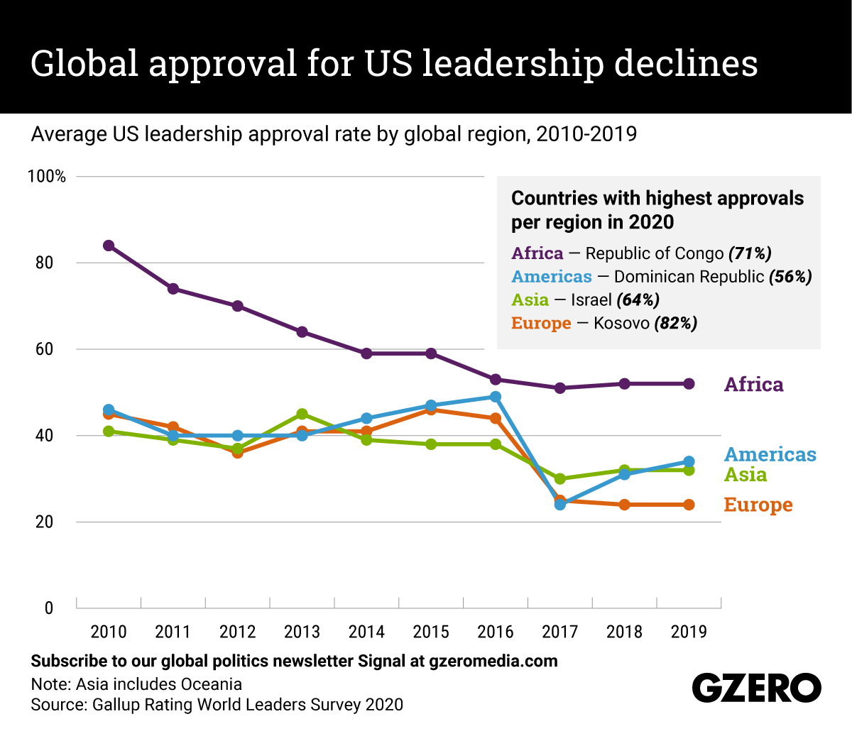 The Graphic Truth: Global approval for US leadership declines