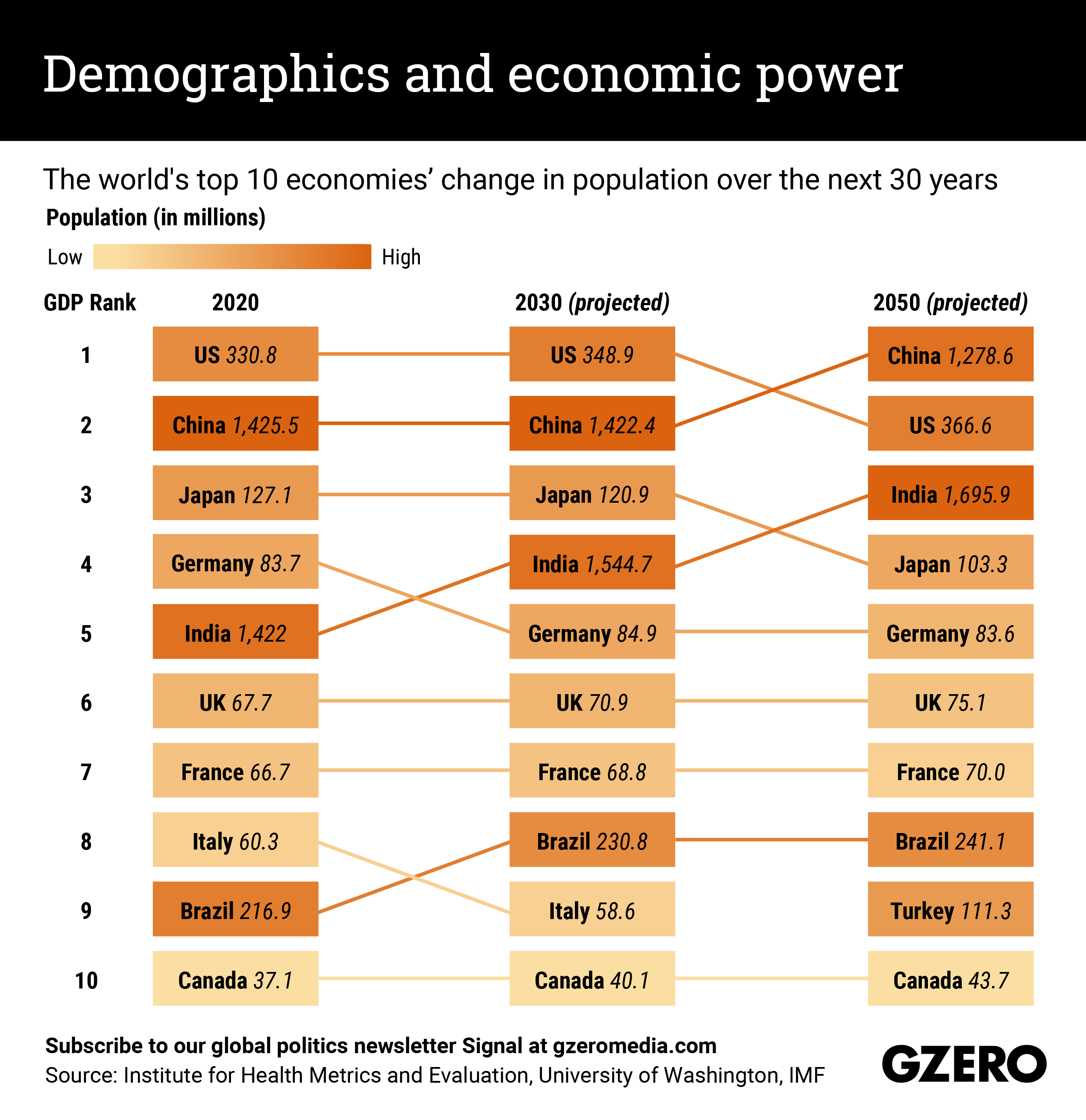 The Graphic Truth: Demographics and economic power
