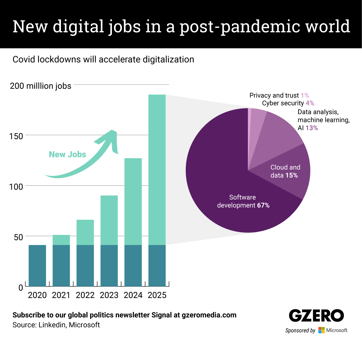 The Graphic Truth: New digital jobs in a post-pandemic world