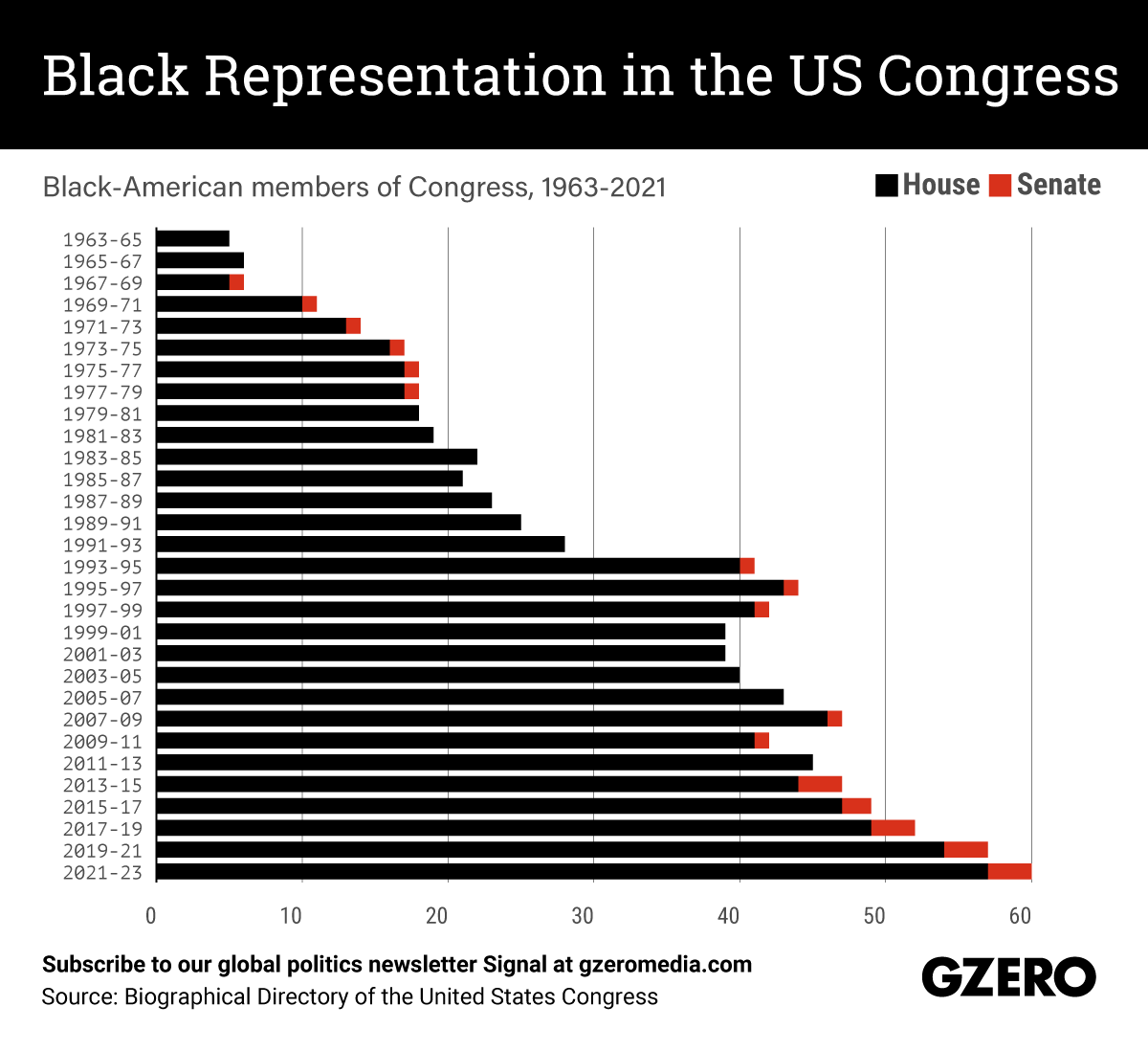 The Graphic Truth: Black representation in the US Congress