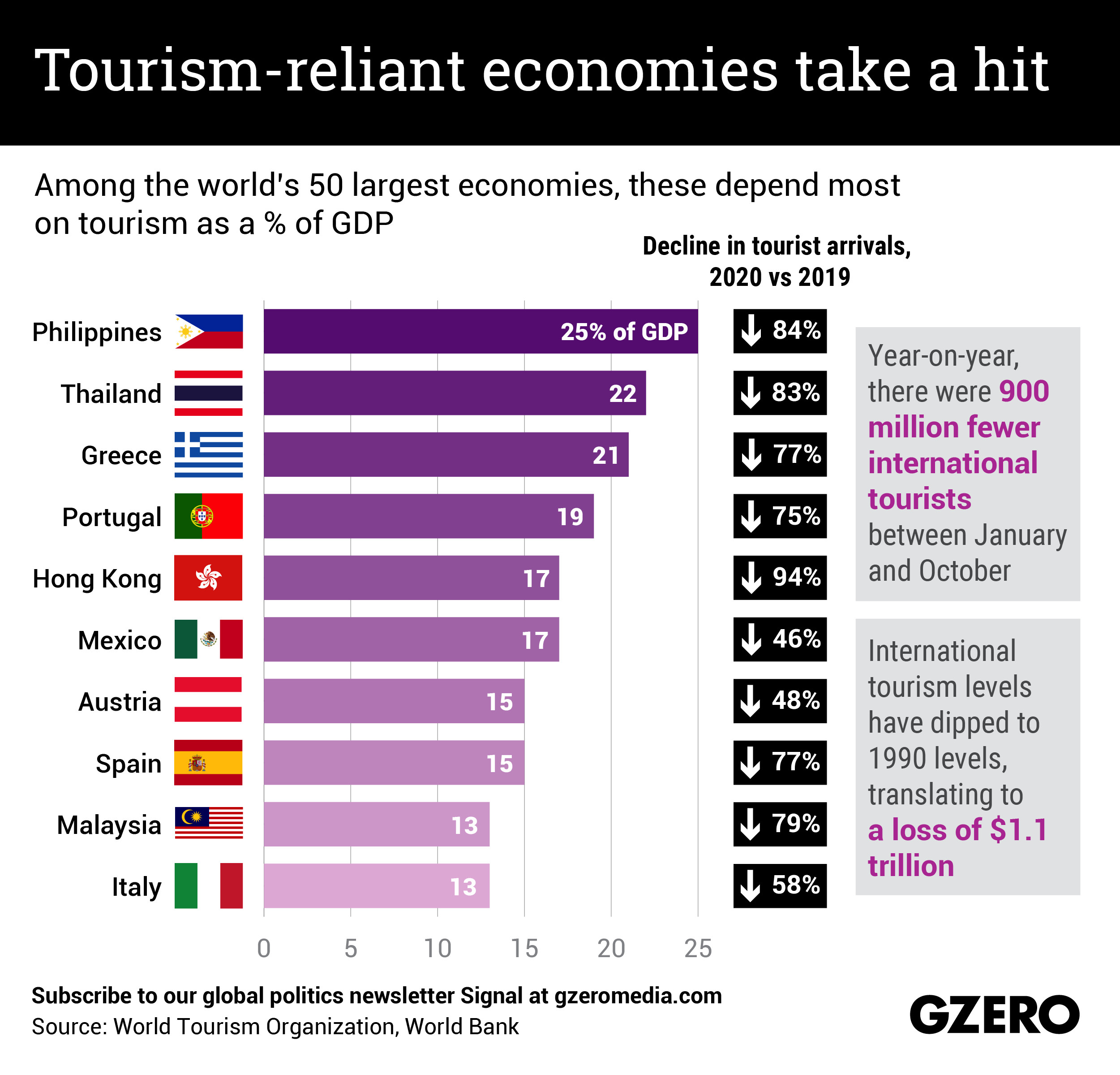 The Graphic Truth: Tourism-reliant economies take a hit