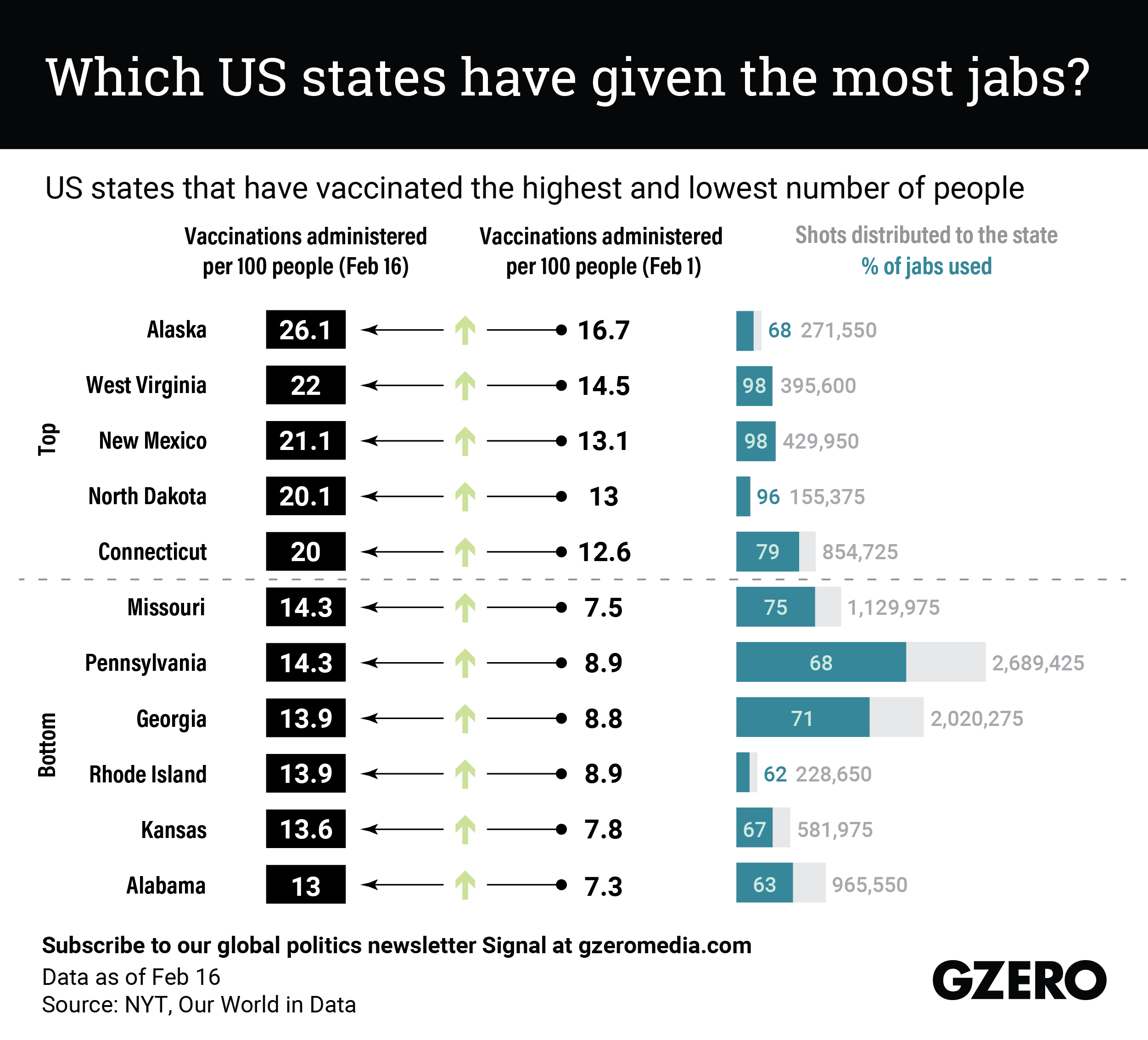 The Graphic Truth: Which US states have given the most jabs?