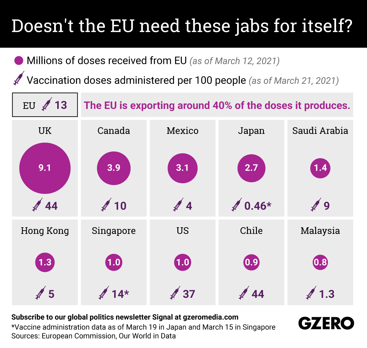 The Graphic Truth: Doesn't the EU need these jabs for itself?