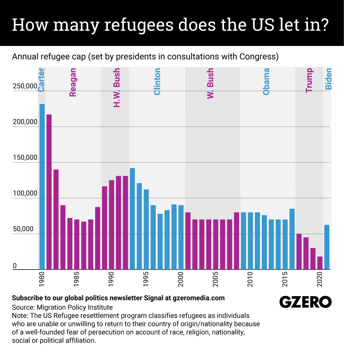 The Graphic Truth: How many refugees does the US let in?