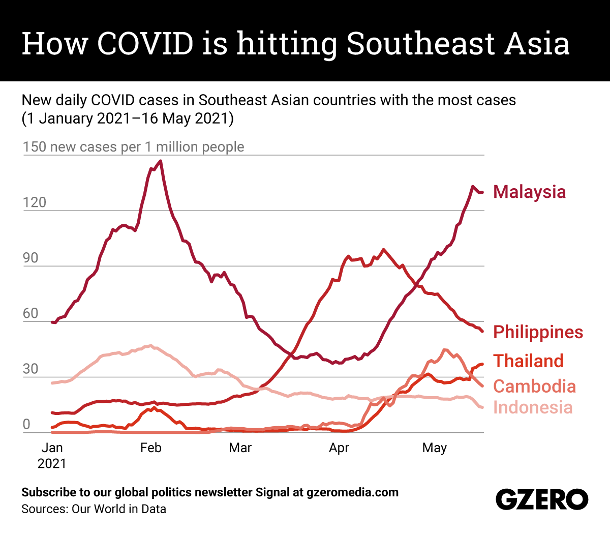 The Graphic Truth: How COVID is hitting Southeast Asia
