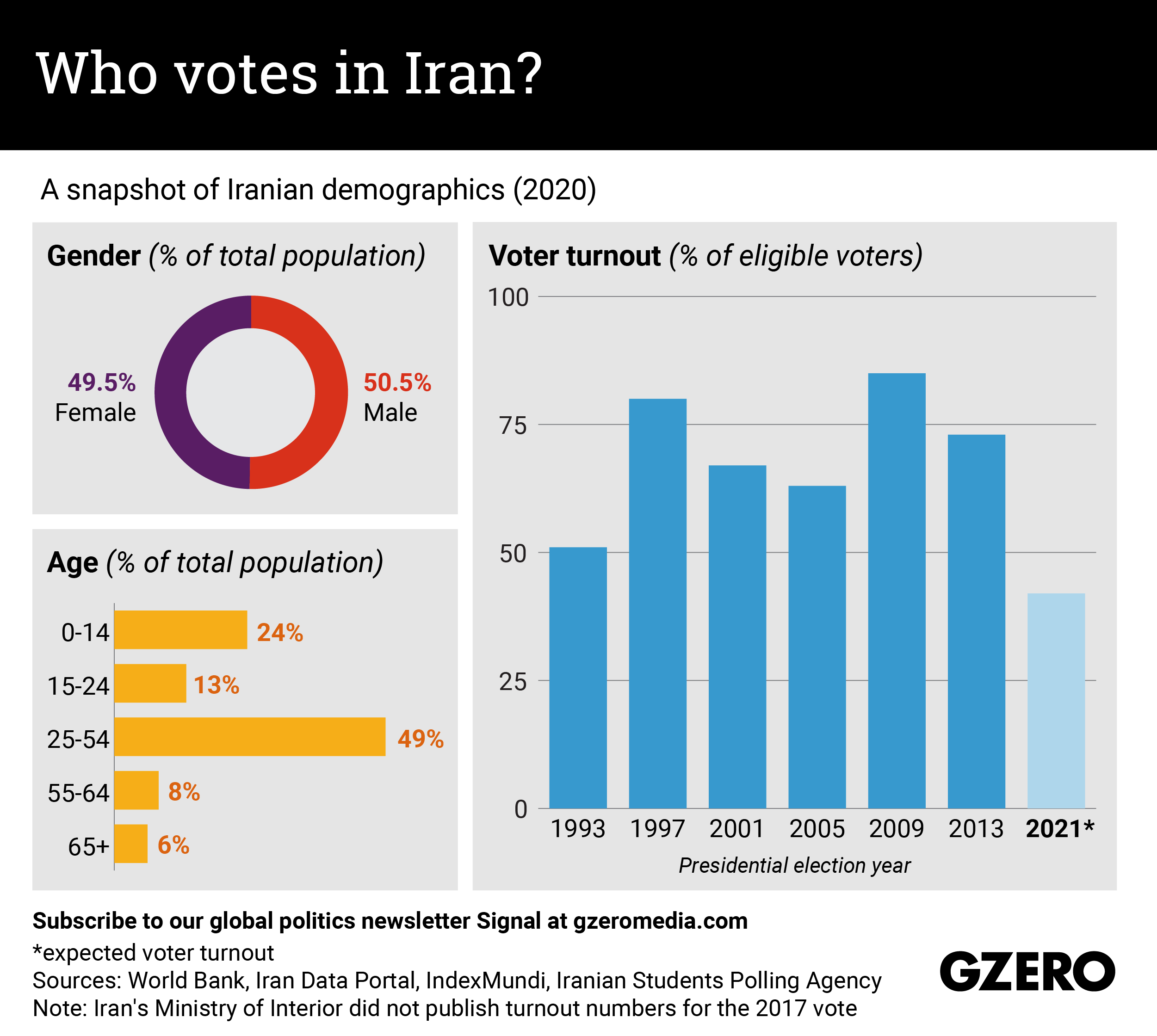 The Graphic Truth: Who votes in Iran?