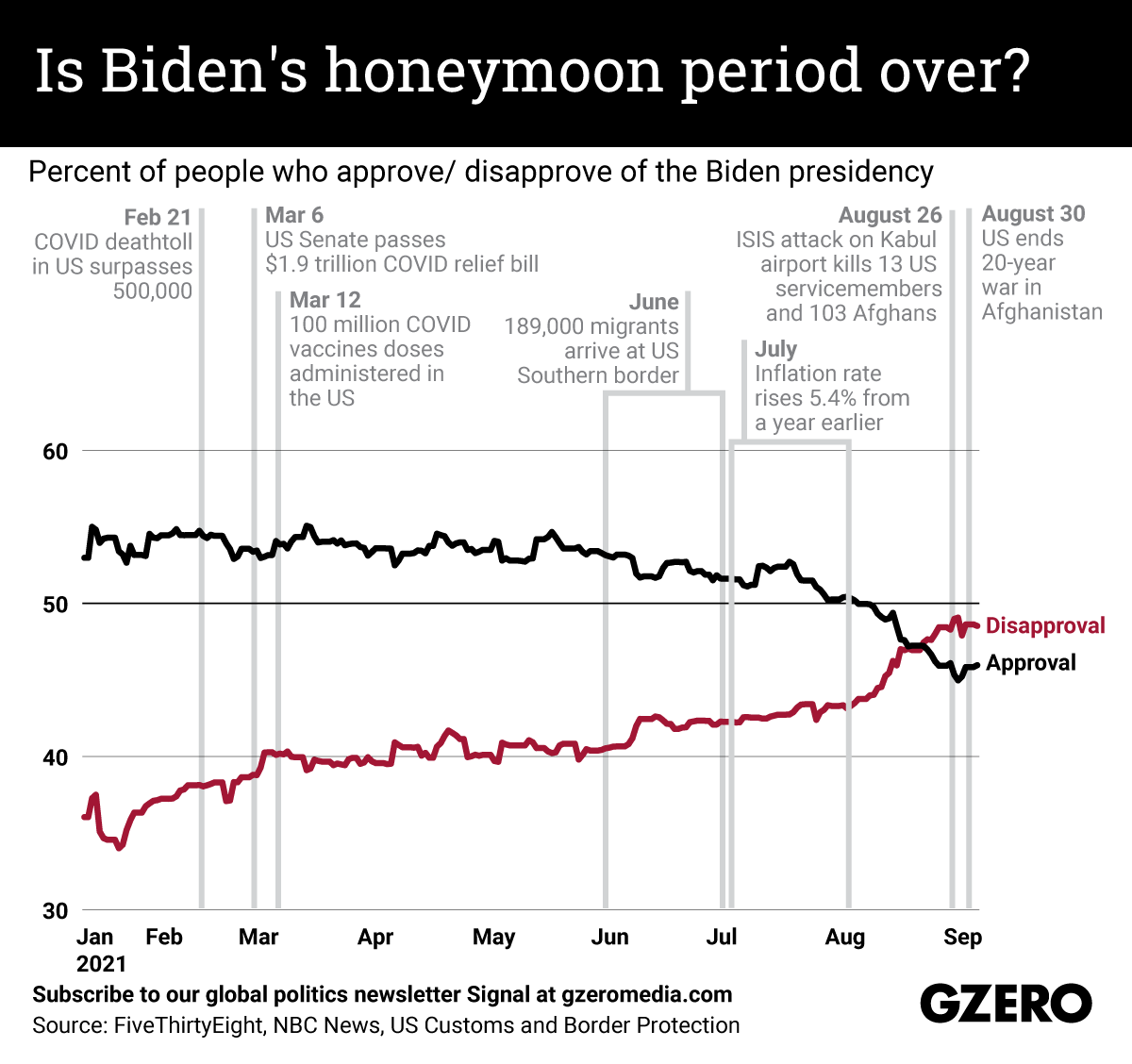 The Graphic Truth: Is Biden's honeymoon period over?