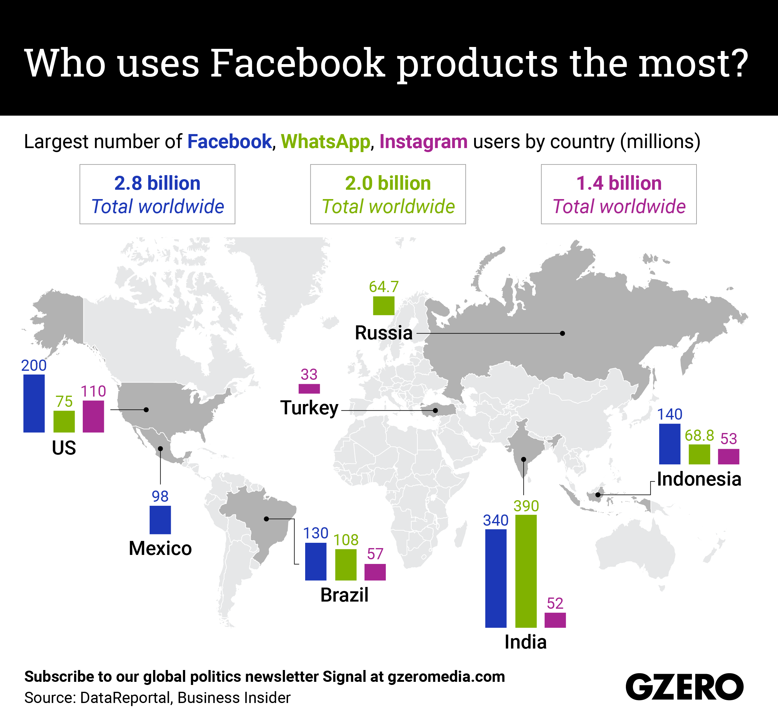 Largest number of Facebook, WhatsApp, Instagram users by country (millions)
