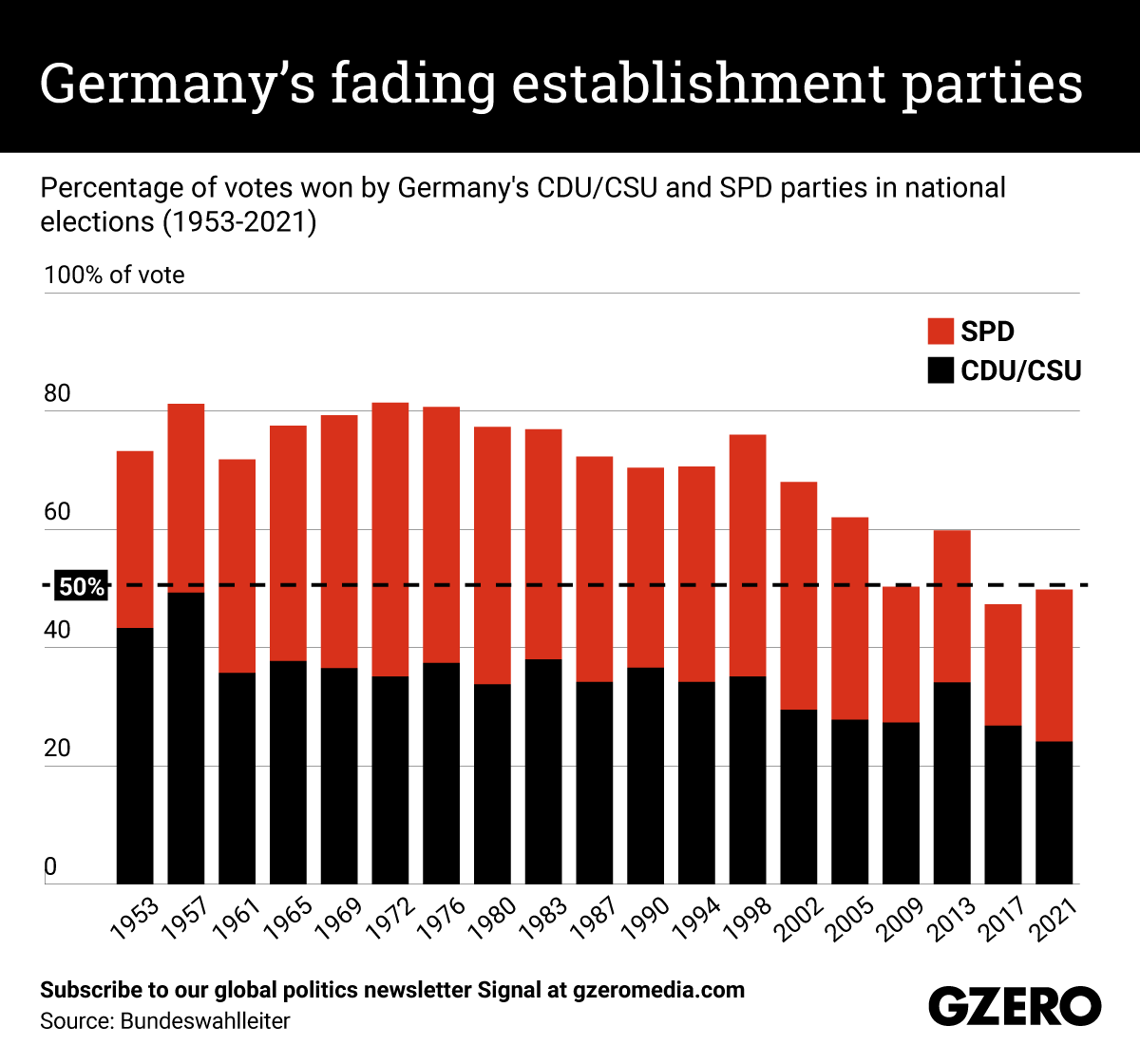 Percentage of votes won by Germany's CDU/CSU and SPD parties in national elections (1953-2021)