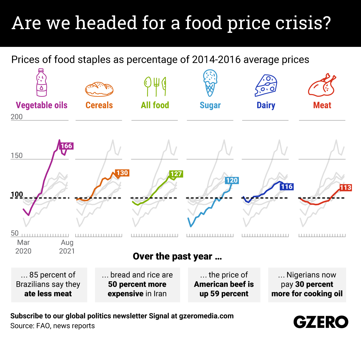 The Graphic Truth: Are we headed for a food price crisis?