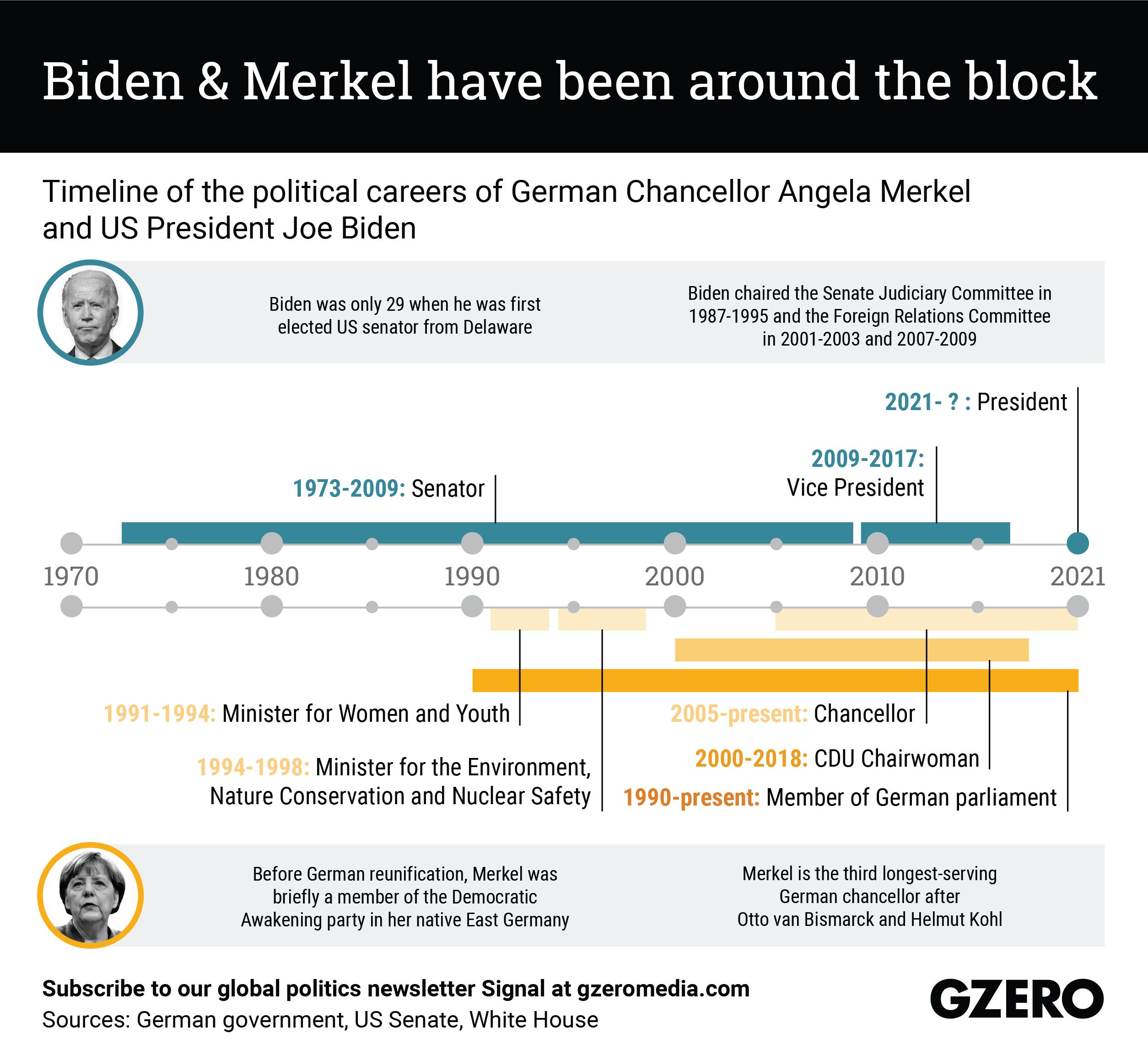 The Graphic Truth: Biden & Merkel have been around the block