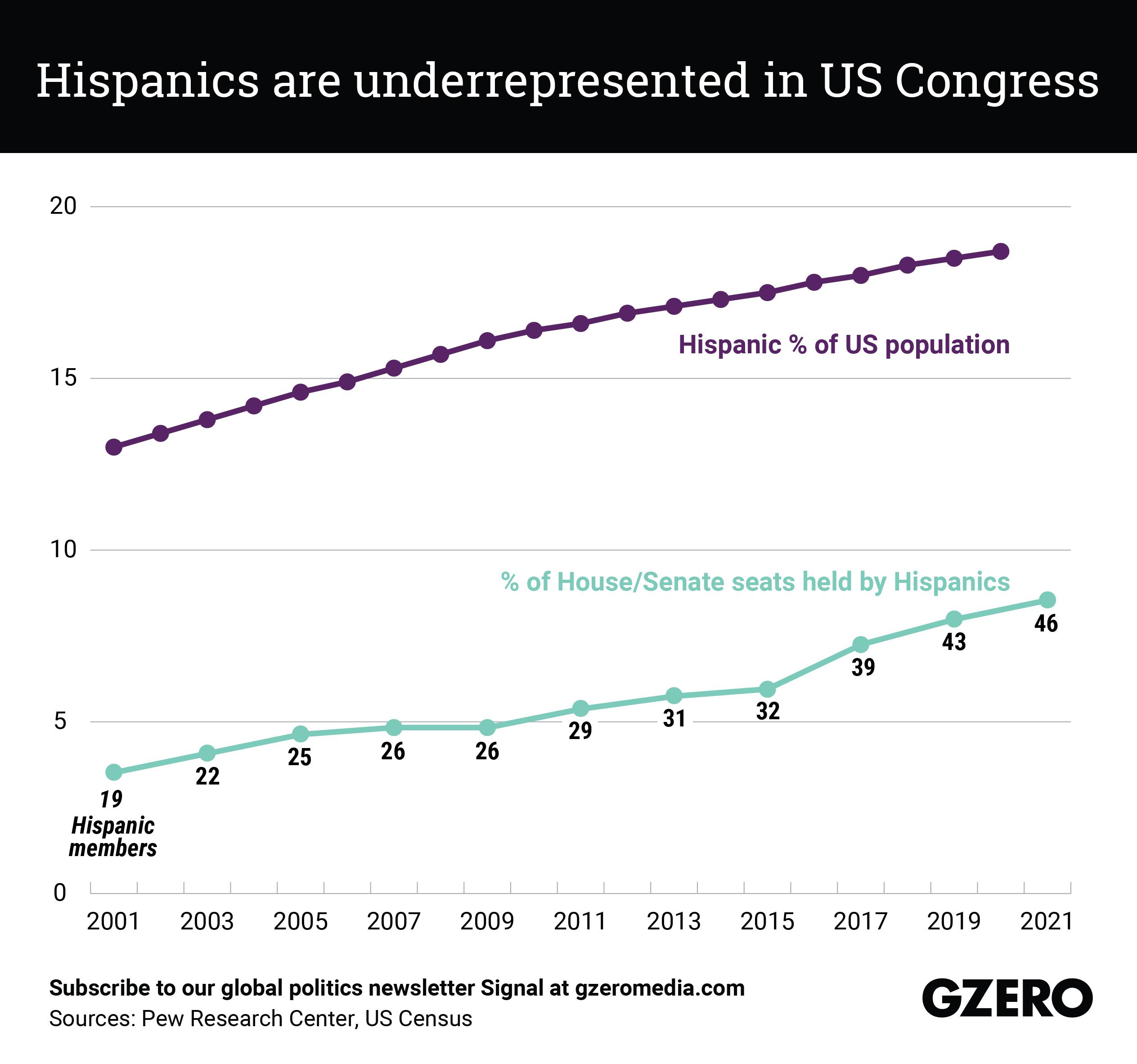 The Graphic Truth: Hispanics are underrepresented in US Congress