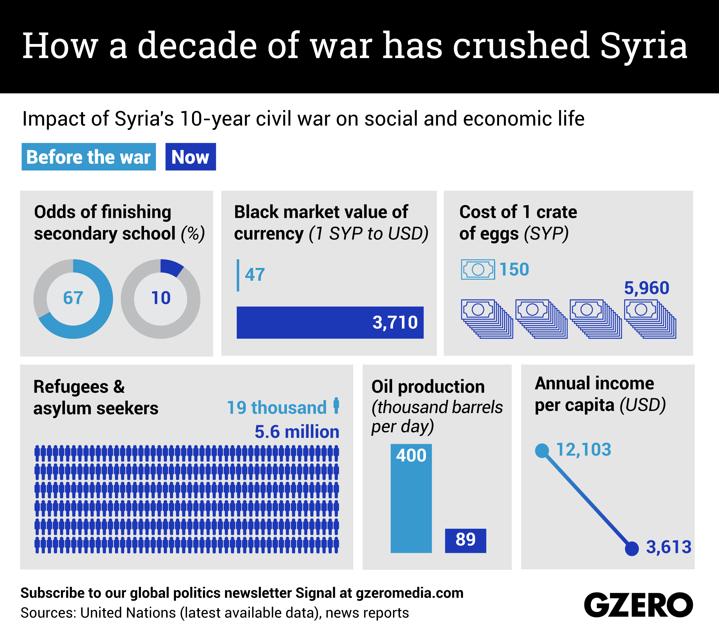 The Graphic Truth: How a decade of war has crushed Syria