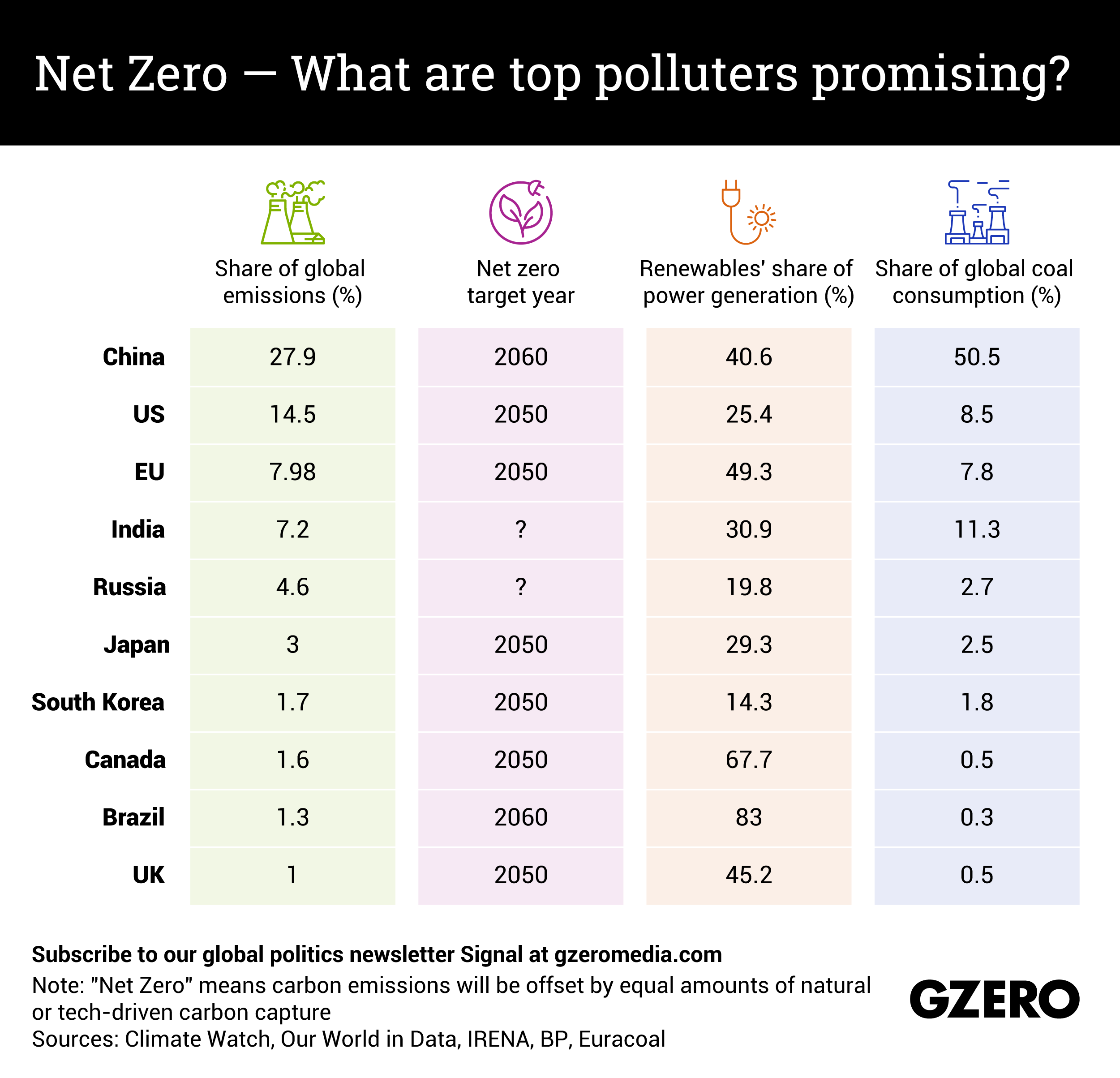 The Graphic Truth: Net Zero — What are the top polluters promising?