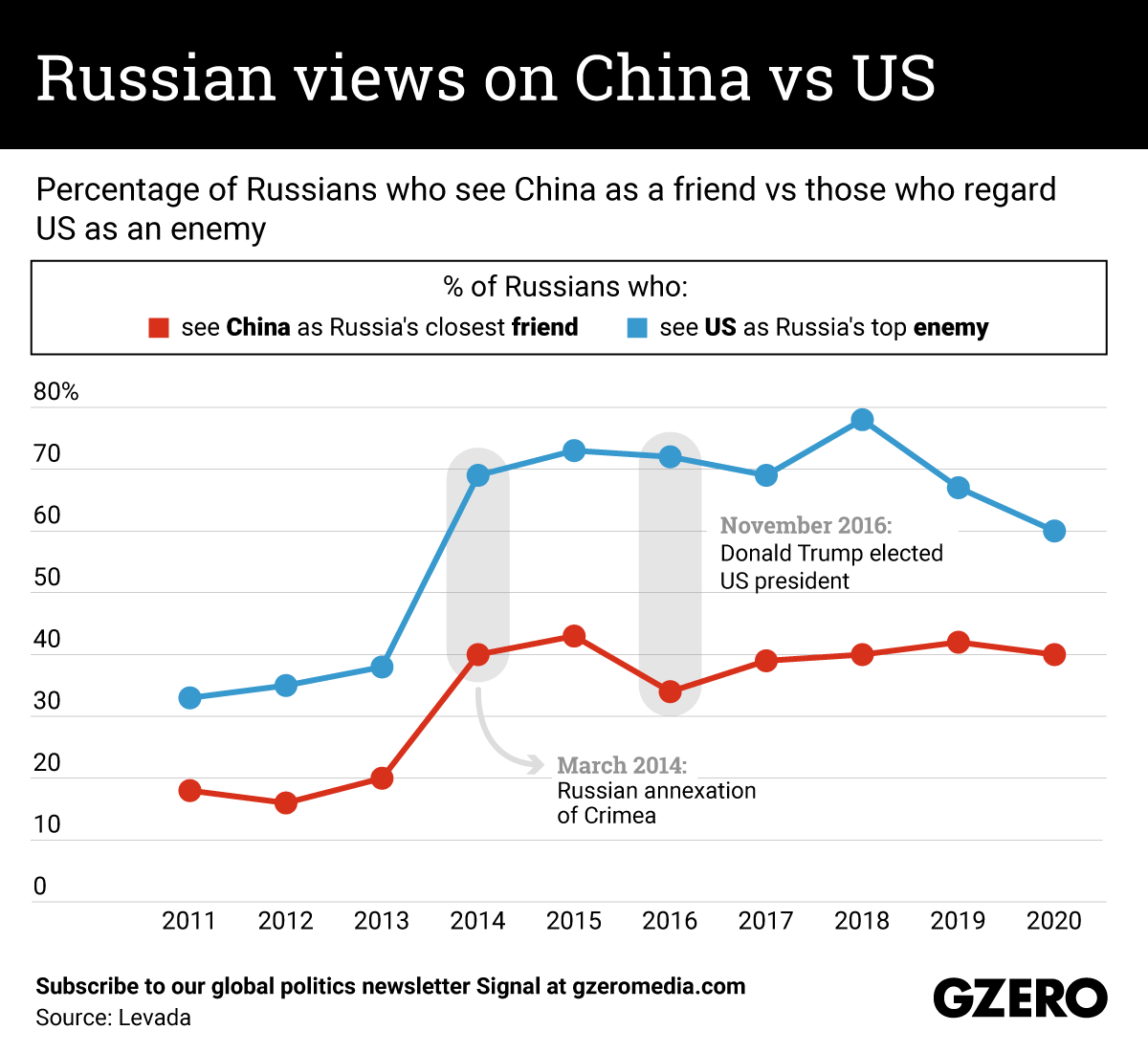 The Graphic Truth: Russian views on China vs US
