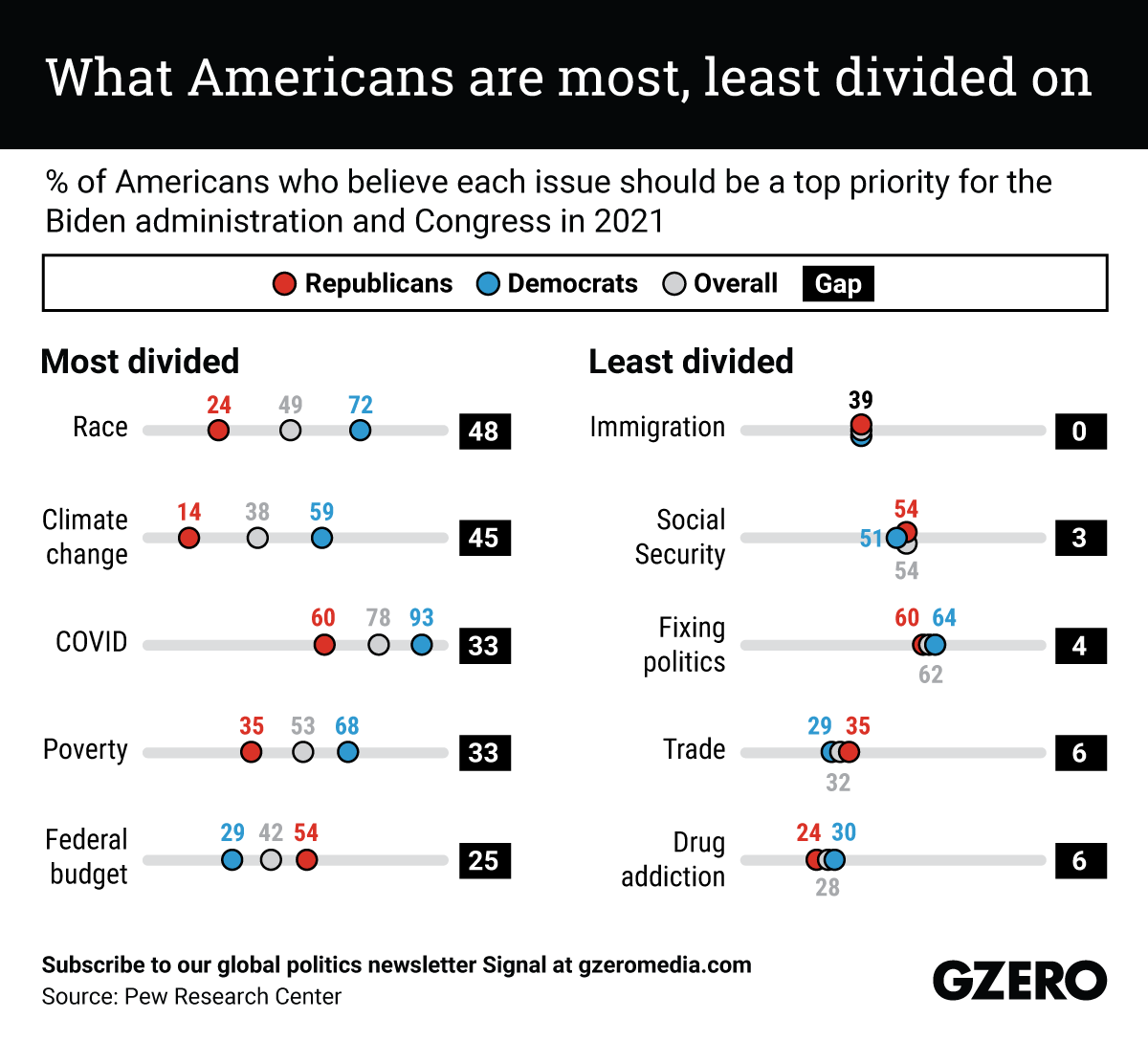 The Graphic Truth: What Americans are most, least divided on