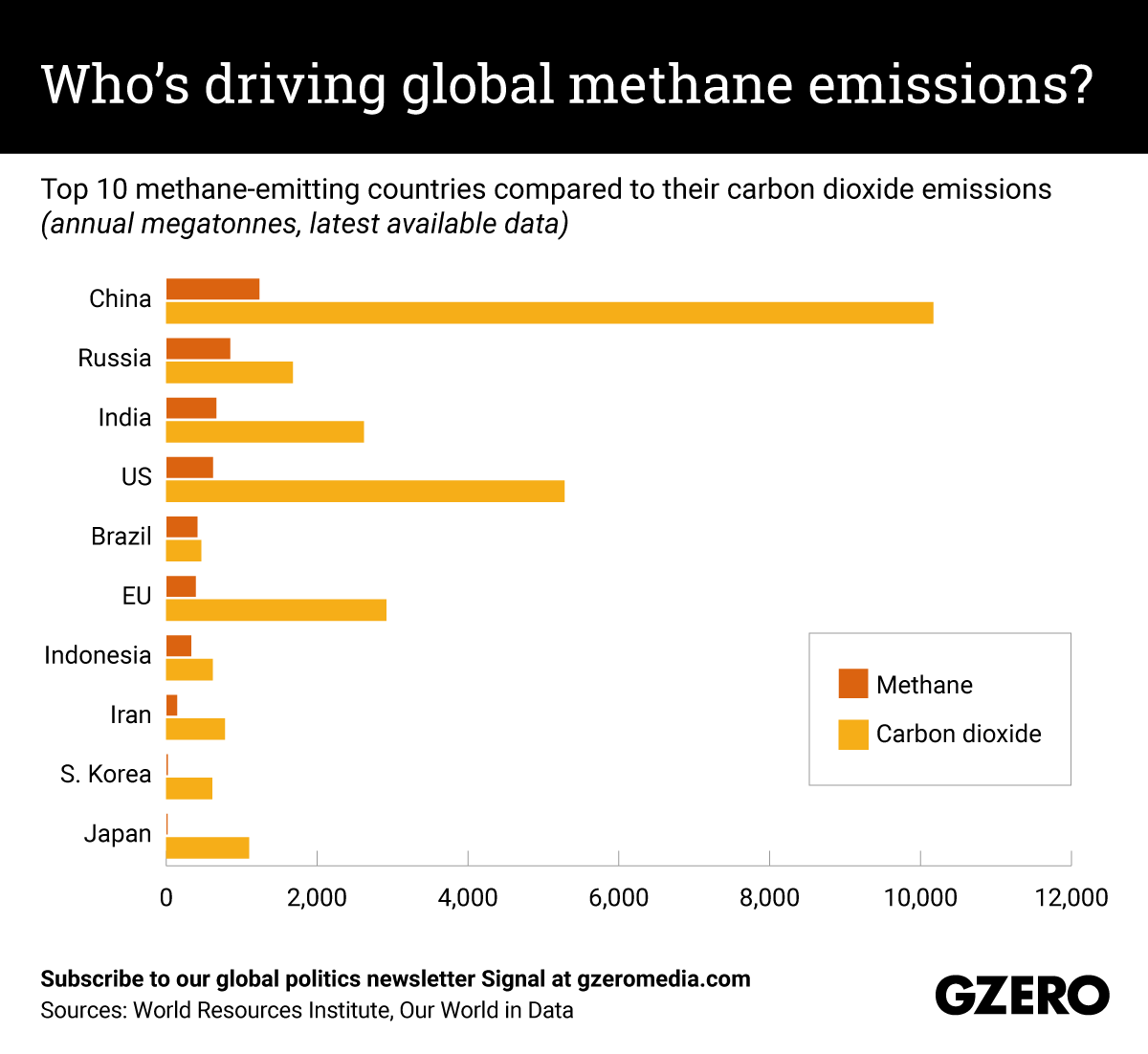 The Graphic Truth: Who's driving global methane emissions?