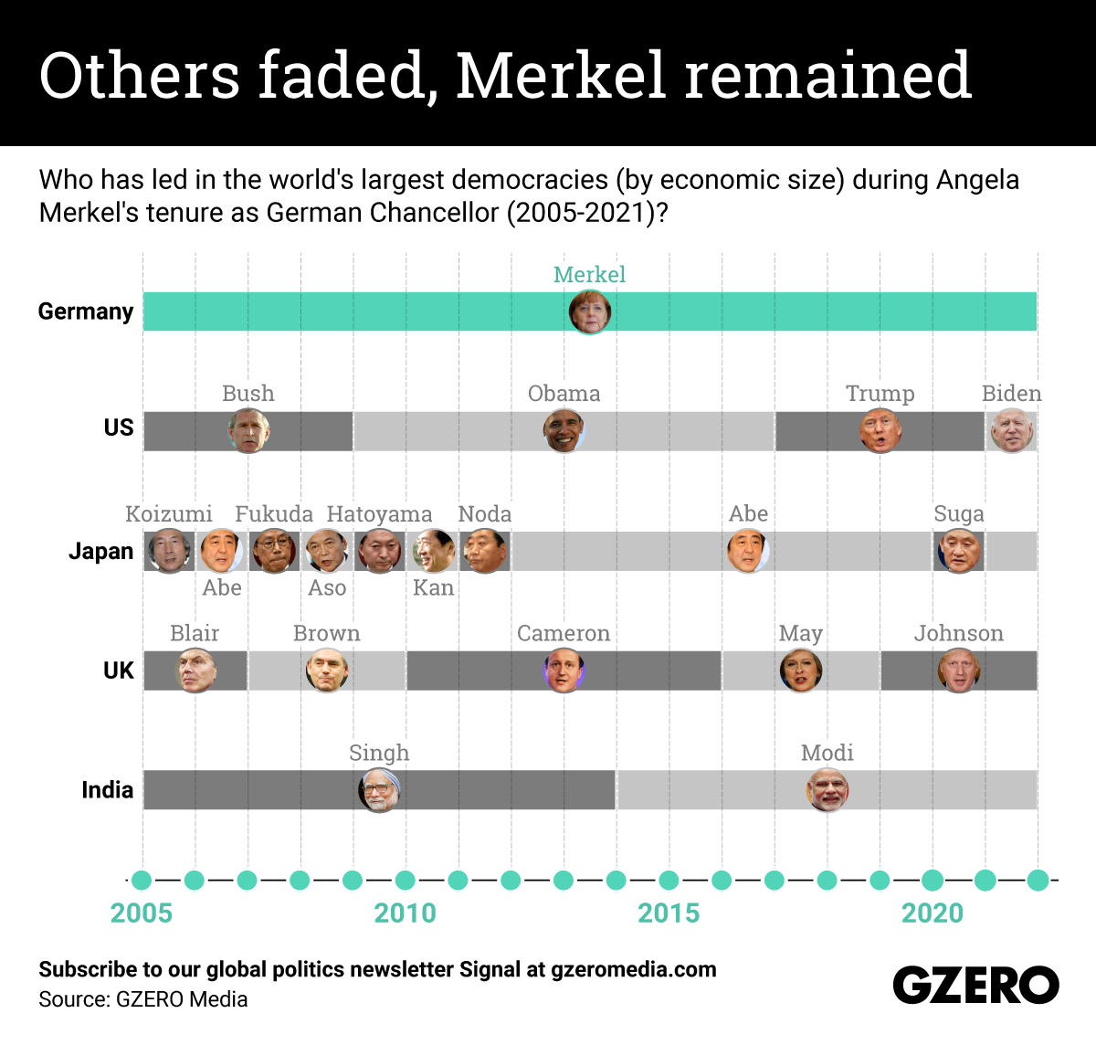 Who has led in the world's largest democracies (by economic size) during Angela Merkel's tenure as German Chancellor (2005-2021)?